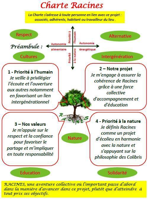 Charte Racines
